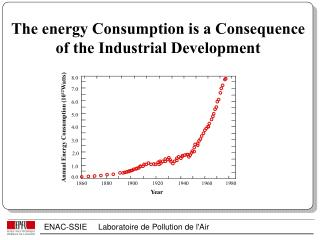 The energy Consumption is a Consequence of the Industrial Development