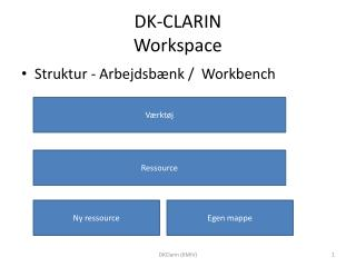 DK-CLARIN Workspace