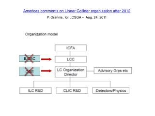 Americas comments on Linear Collider organization after 2012