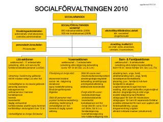 SOCIALFÖRVALTNINGEN 2010