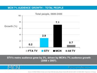 MCN 7% AUDIENCE  GROWTH – TOTAL PEOPLE