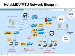 Hotel/MDU/MTU Network Blueprint