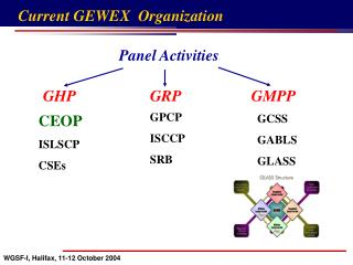 Current GEWEX  Organization