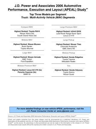 Top Three Models per Segment Truck / Multi-Activity Vehicle (MAV) Segments