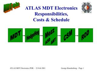 ATLAS MDT Electronics Responsibilities, Costs & Schedule