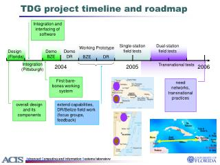 TDG project timeline and roadmap