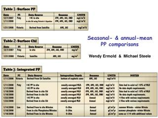 Seasonal- & annual-mean  PP comparisons Wendy Ermold  &  Michael Steele