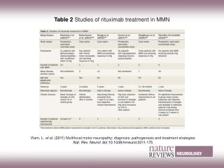 Table 2 Studies of rituximab treatment in MMN