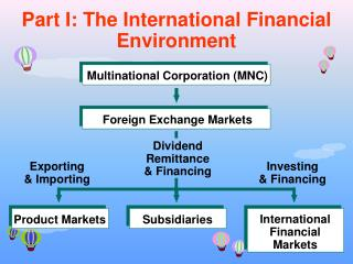 Part I: The International Financial Environment