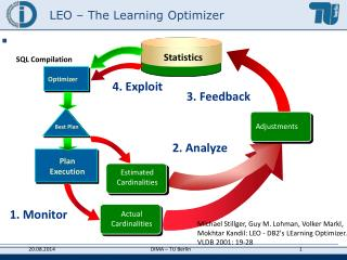 LEO – The Learning Optimizer