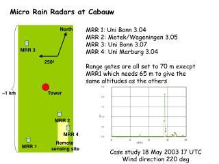 Micro Rain Radars at Cabauw