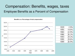Compensation: Benefits, wages, taxes