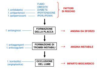 FUMO OBESITA' f. antidiabetici   – ––––––– DIABETE f. antiipertensivi ––––––– IPERTENSIONE