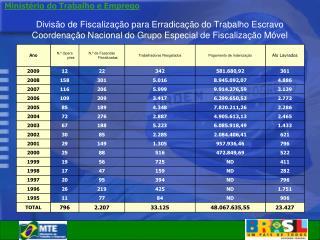 2008 � Resultados da Fiscaliza��o de combate ao trabalho escravo