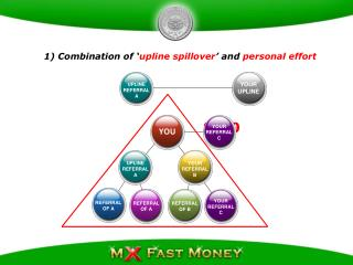 1) Combination of ' upline spillover ' and  personal effort