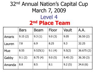 32 nd  Annual Nation�s Capital Cup March 7, 2009 Level 4