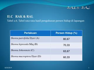 RAK & RAL