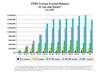 FERS Average Account Balances by Age and Tenure* July 2007