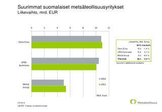 Suurimmat suomalaiset metsäteollisuusyritykset Liikevaihto, mrd. EUR