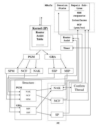 Kernel (IP)