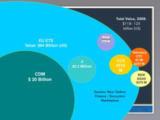 EU ETS Value: $94 Billion (US)