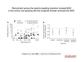 R Bagchi et al. Nature  000 , 1-4 (2014) doi:10.1038/nature12911