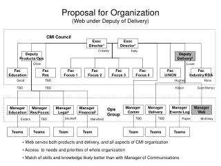 Proposal for Organization (Web under Deputy of Delivery)
