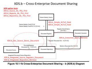XDS.b � Cross-Enterprise Document Sharing