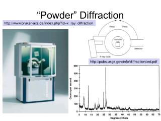 """Powder"" Diffraction"