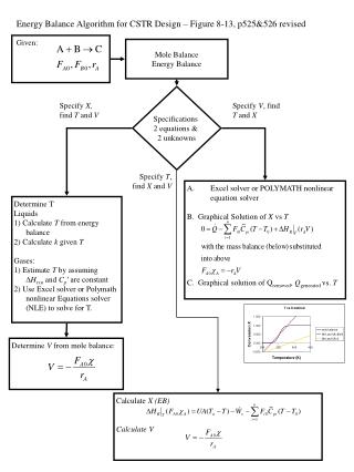 Energy Balance Algorithm for CSTR Design – Figure 8-13, p525&526 revised