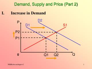 Demand, Supply and Price (Part 2)