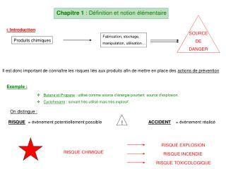 Chapitre 1  : Définition et notion élémentaire