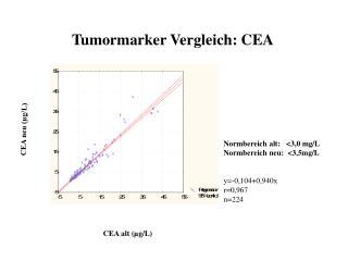 Tumormarker Vergleich: CEA