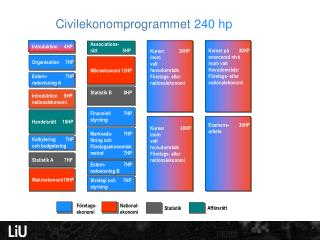 Civilekonomprogrammet  240 hp