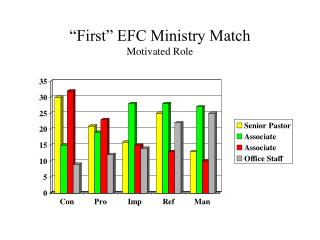 """First"" EFC Ministry Match Motivated Role"