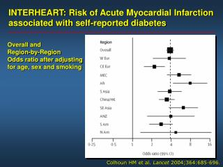 INTERHEART:  Risk of Acute Myocardial Infarction  associated with self-reported diabetes