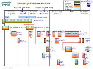 Mission Ops Readiness Test Flow