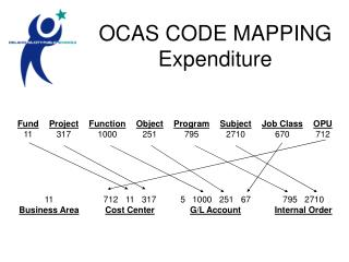 OCAS CODE MAPPING Expenditure