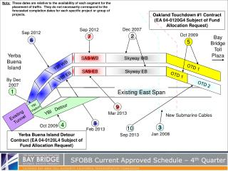 SFOBB Current Approved Schedule – 4 th  Quarter