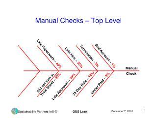 Manual Checks – Top Level