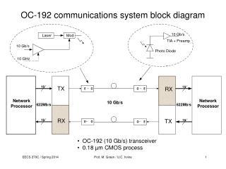 OC-192 communications system block diagram