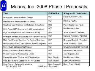Muons, Inc. 2008 Phase I Proposals