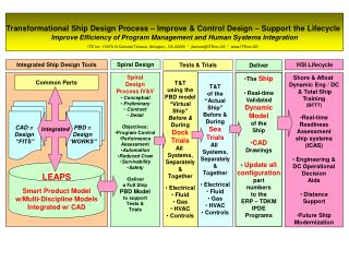 Transformational Ship Design Process � Improve & Control Design � Support the Lifecycle