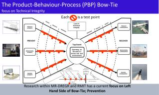 The Product-Behaviour-Process (PBP) Bow-Tie  focus on Technical Integrity