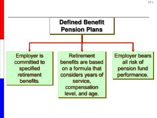 Employer is committed to specified retirement benefits .