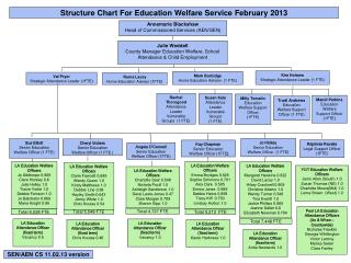 Structure Chart For Education Welfare Service February 2013