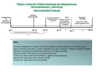 Plazos Licitación Pública Nacional de Adquisiciones Arrendamientos y Servicios