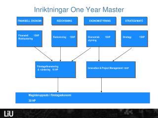 Inriktningar One Year Master