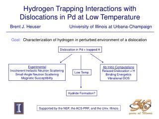 Hydrogen Trapping Interactions with  Dislocations in Pd at Low Temperature