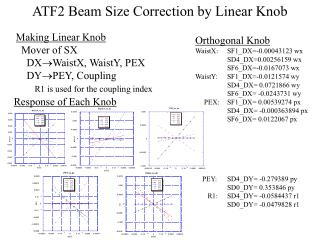 ATF2 Beam Size Correction by Linear Knob
